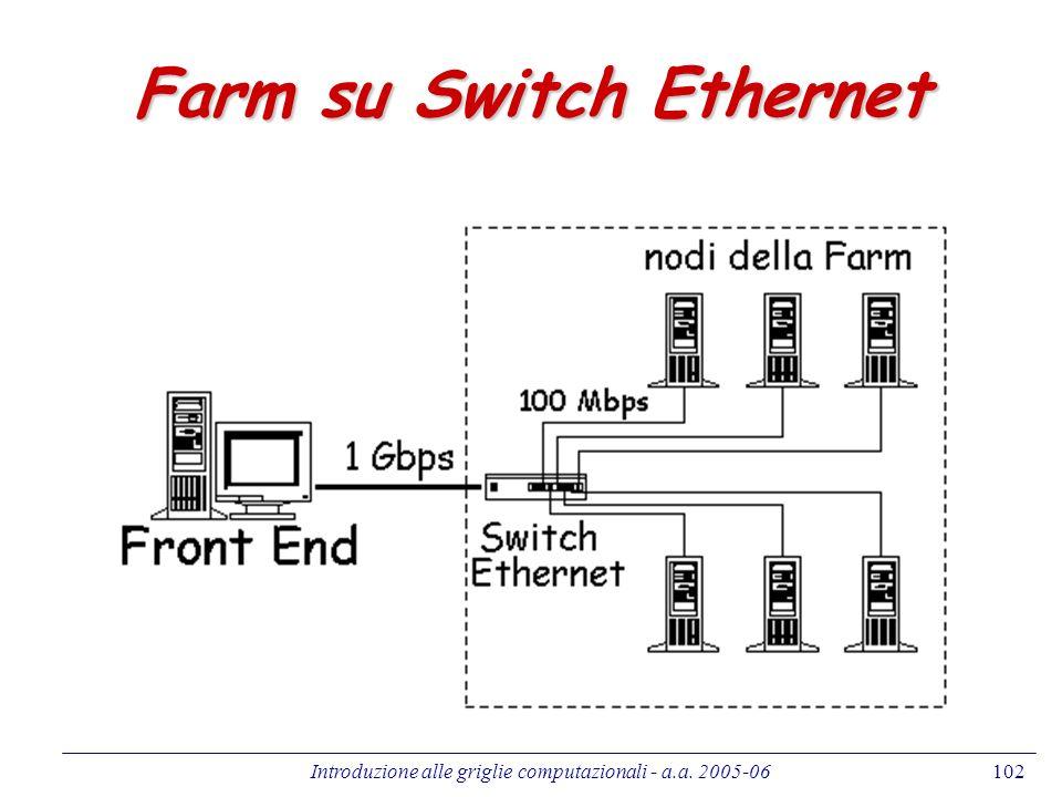 Farm su Switch Ethernet