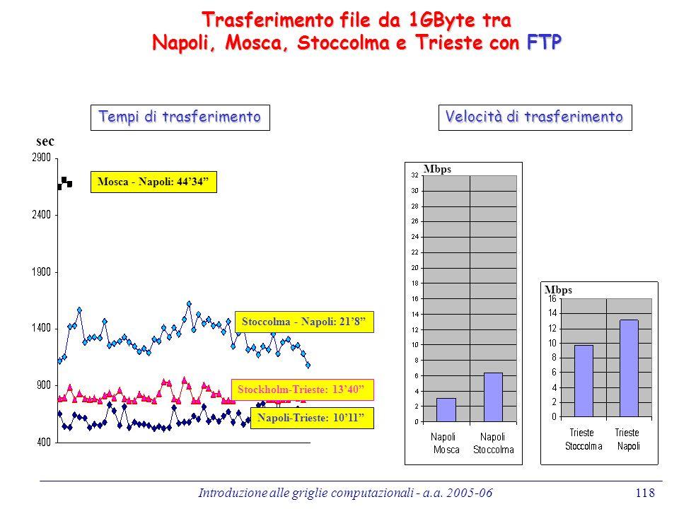 Trasferimento file da 1GByte tra