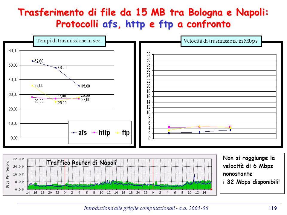 Trasferimento di file da 15 MB tra Bologna e Napoli: