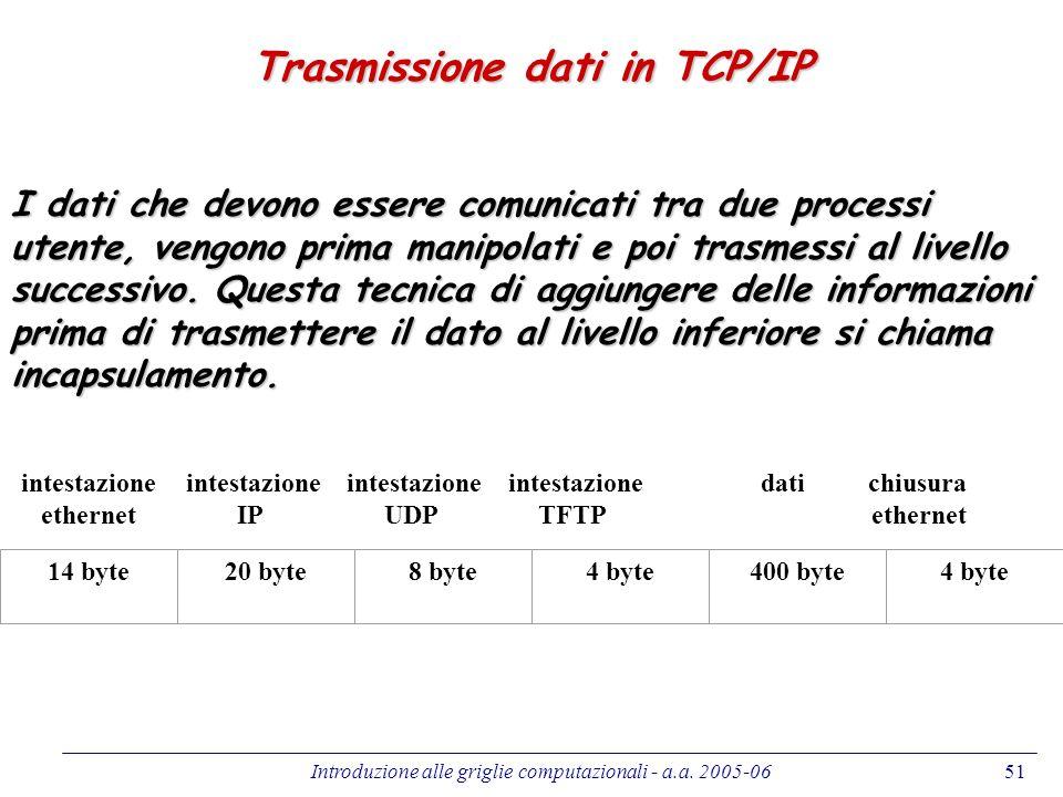 Trasmissione dati in TCP/IP