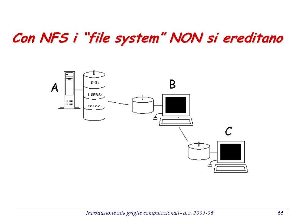 Con NFS i file system NON si ereditano