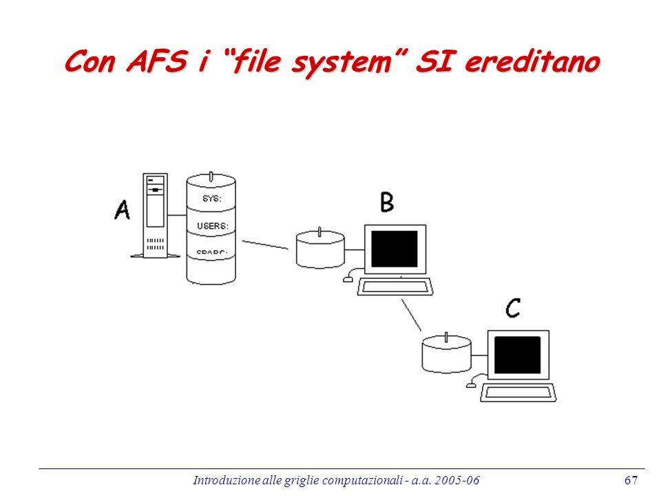 Con AFS i file system SI ereditano
