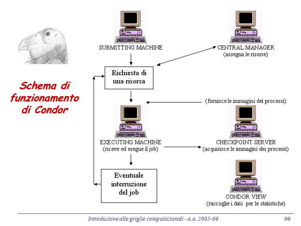 Schema di funzionamento di Condor
