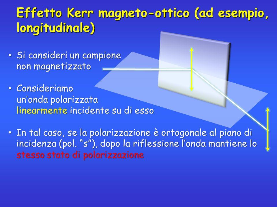 Effetto Kerr magneto-ottico (ad esempio, longitudinale)