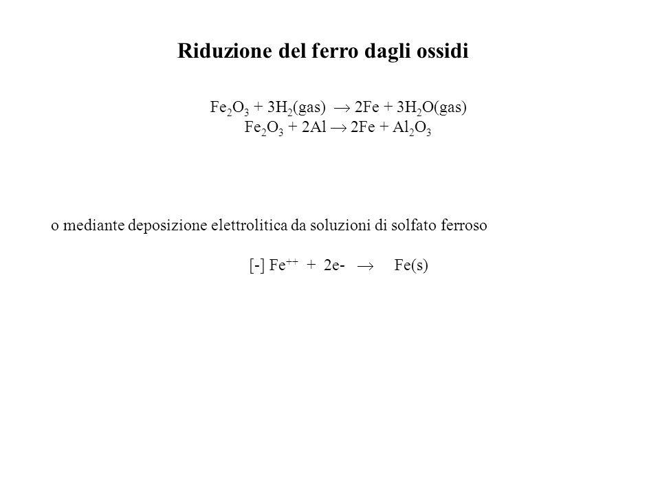 Fe2O3 + 3H2(gas)  2Fe + 3H2O(gas)