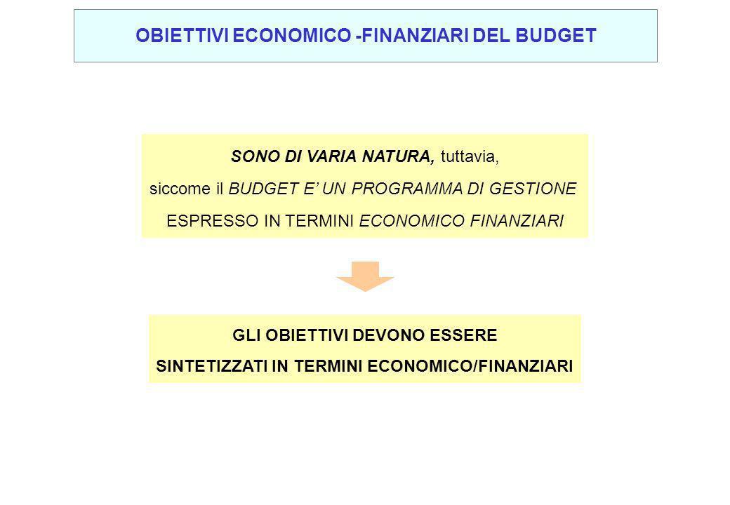 OBIETTIVI ECONOMICO -FINANZIARI DEL BUDGET