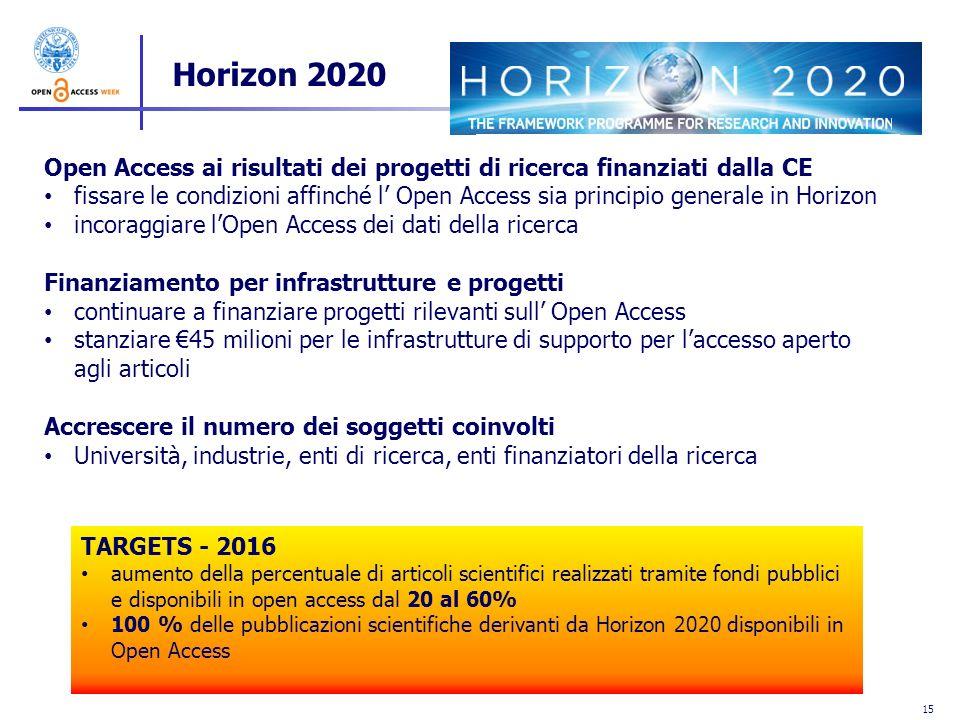 Horizon 2020 Open Access ai risultati dei progetti di ricerca finanziati dalla CE.