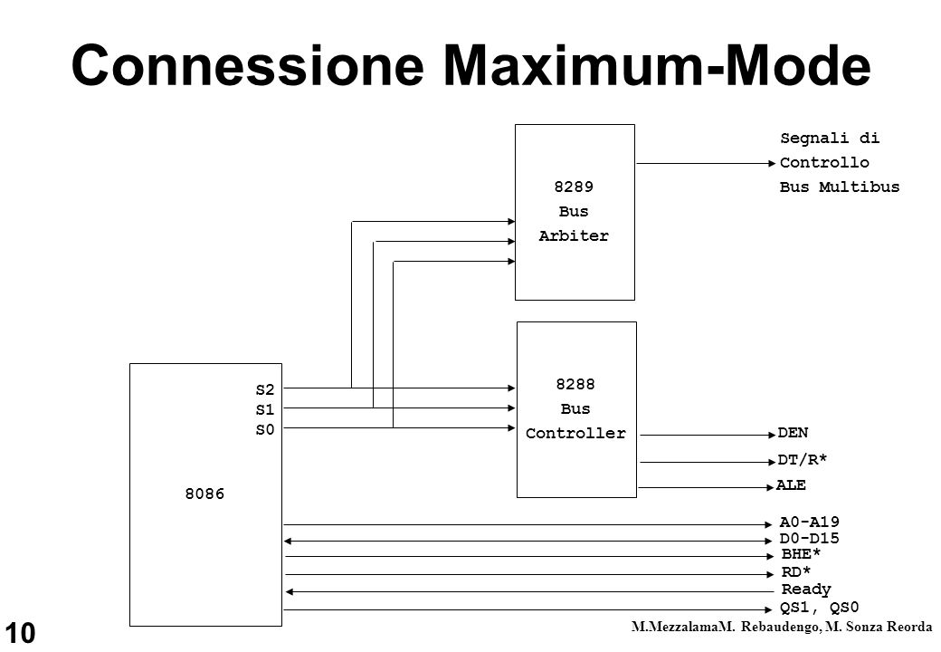 Connessione Maximum-Mode