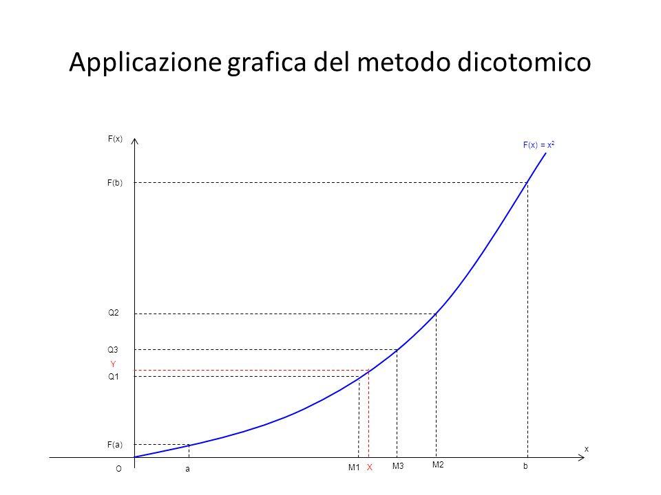 Applicazione grafica del metodo dicotomico