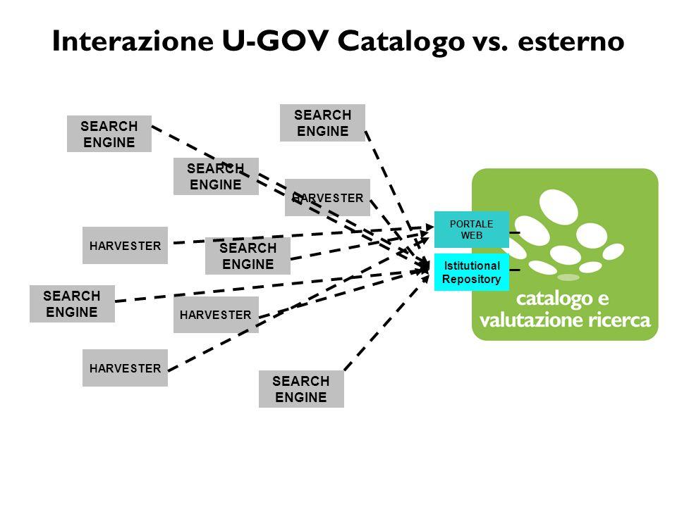 Interazione U-GOV Catalogo vs. esterno