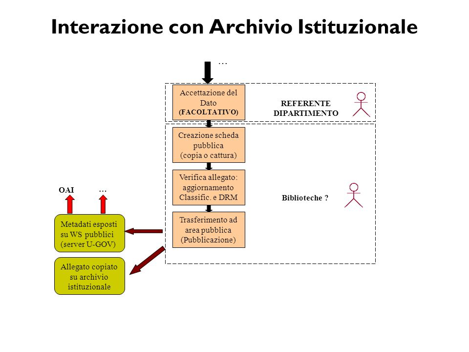 Interazione con Archivio Istituzionale