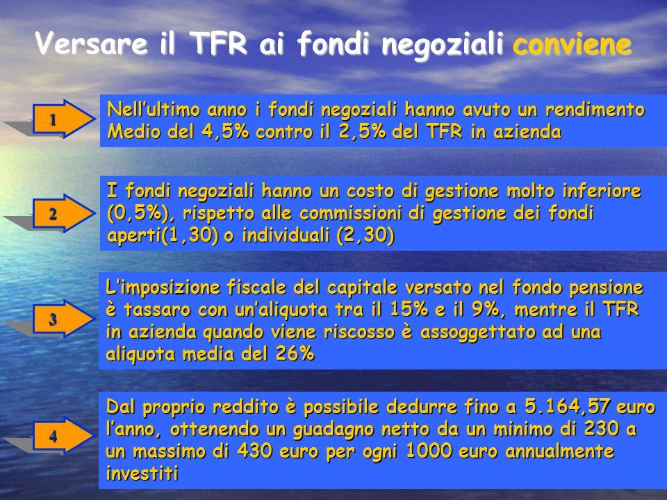 Versare il TFR ai fondi negoziali conviene
