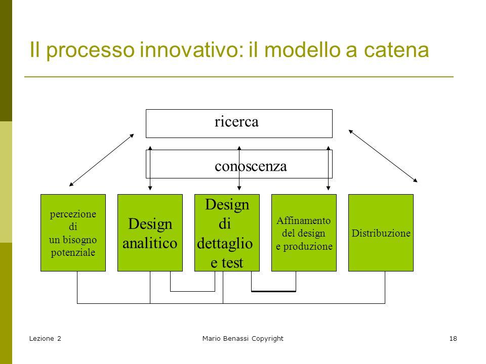 Il processo innovativo: il modello a catena