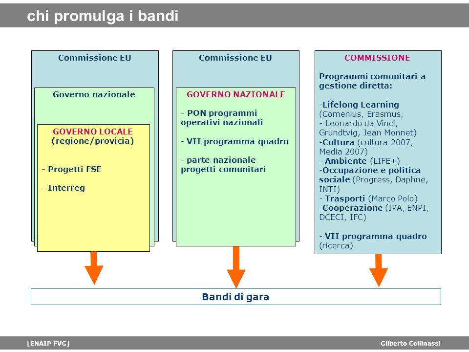 chi promulga i bandi Bandi di gara Commissione EU Commissione EU