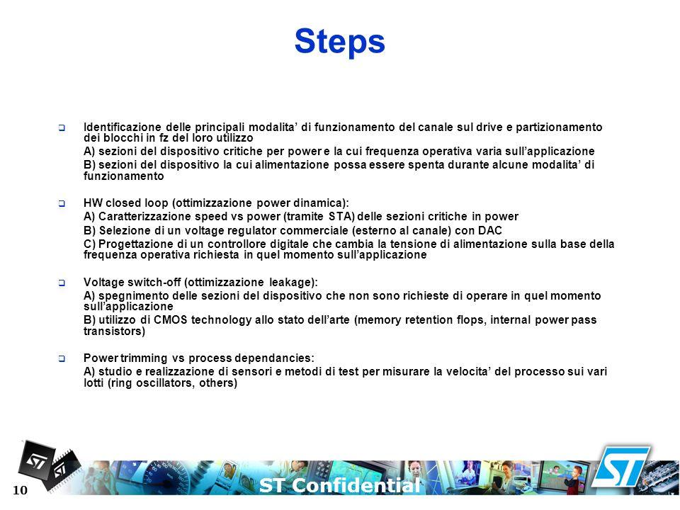Steps Identificazione delle principali modalita' di funzionamento del canale sul drive e partizionamento dei blocchi in fz del loro utilizzo.