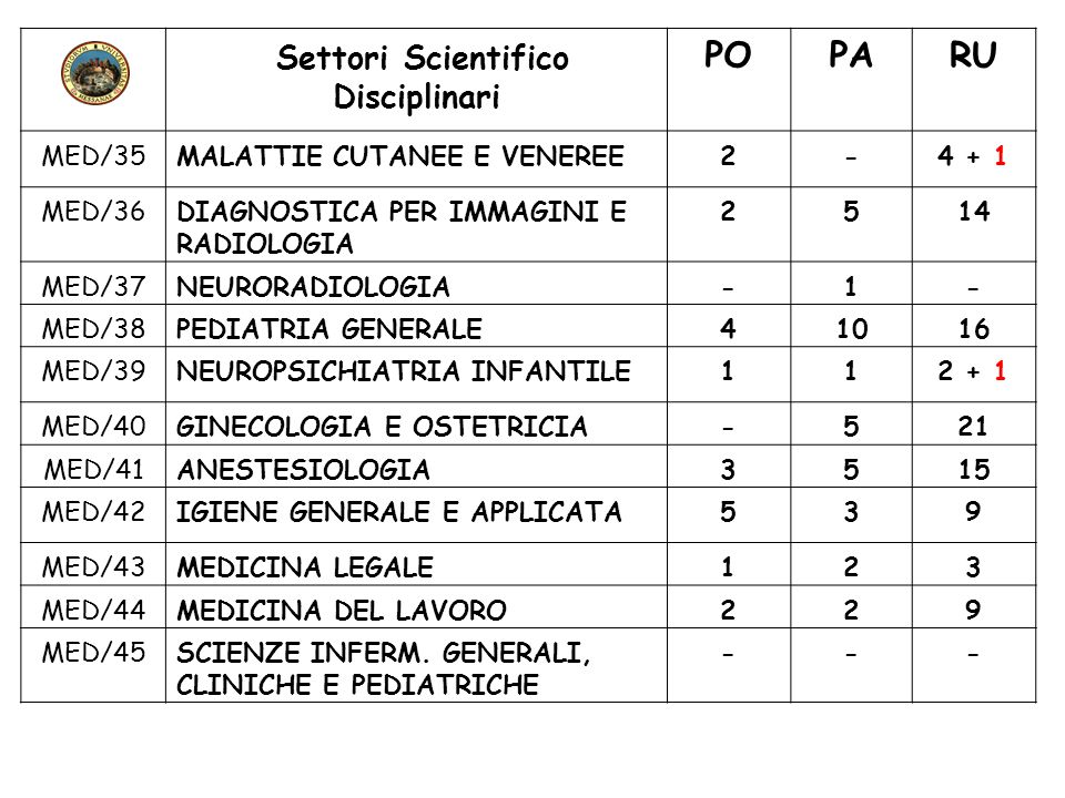 Settori Scientifico Disciplinari