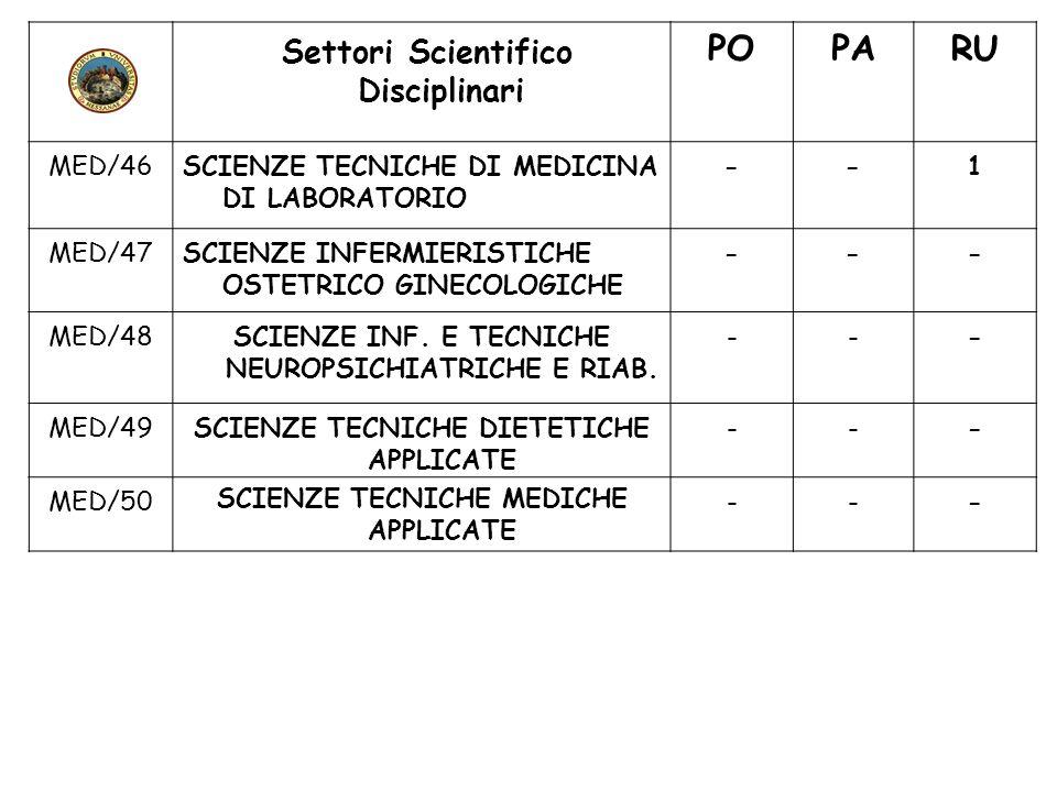 PO PA RU Settori Scientifico Disciplinari MED/46