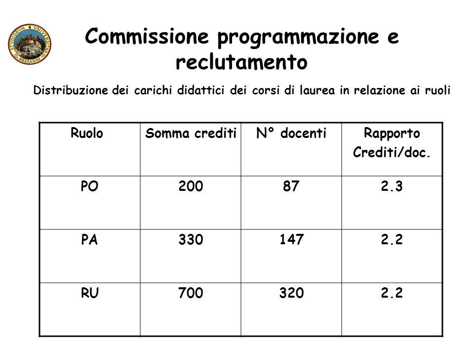 Commissione programmazione e reclutamento Distribuzione dei carichi didattici dei corsi di laurea in relazione ai ruoli