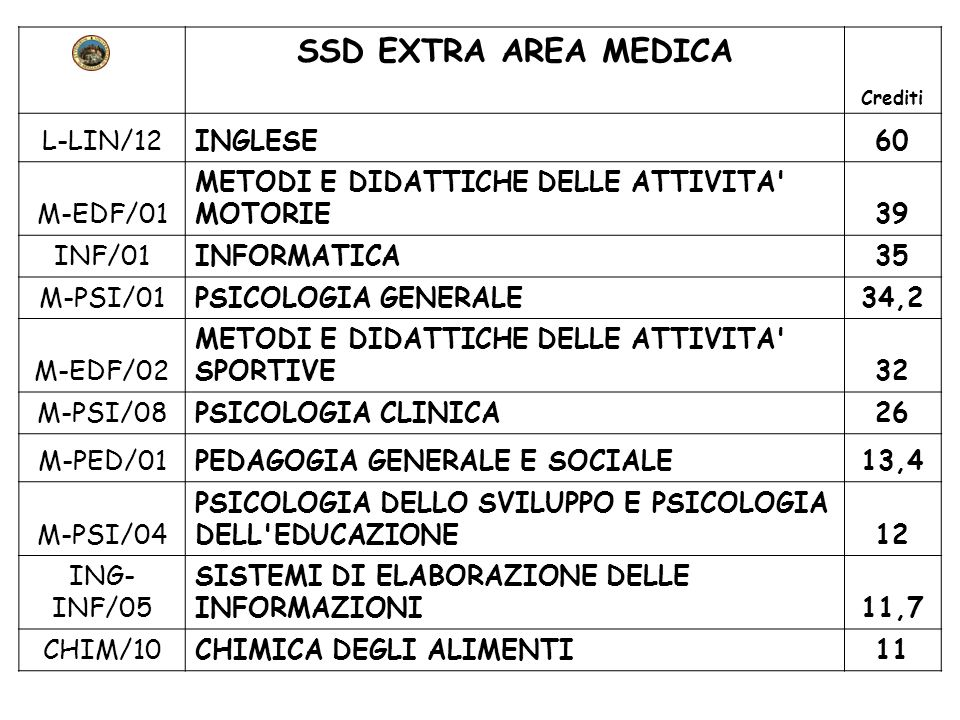 SSD EXTRA AREA MEDICA L-LIN/12 INGLESE 60 M-EDF/01