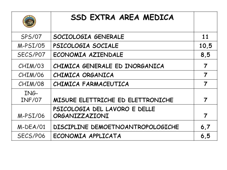 SSD EXTRA AREA MEDICA SPS/07 SOCIOLOGIA GENERALE 11 M-PSI/05
