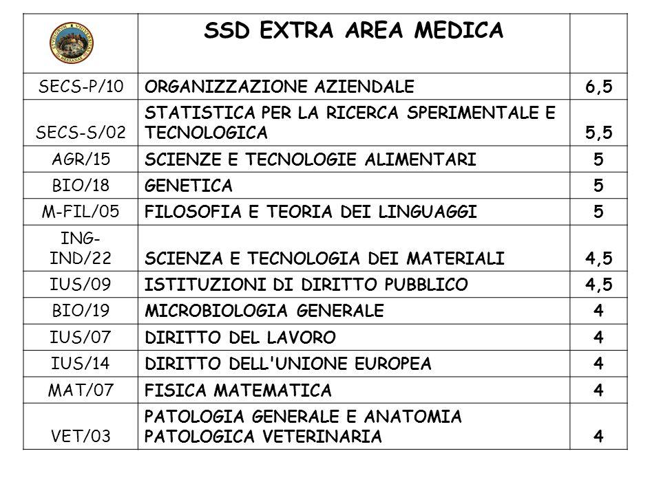 SSD EXTRA AREA MEDICA SECS-P/10 ORGANIZZAZIONE AZIENDALE 6,5 SECS-S/02
