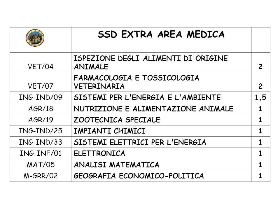 SSD EXTRA AREA MEDICA VET/04