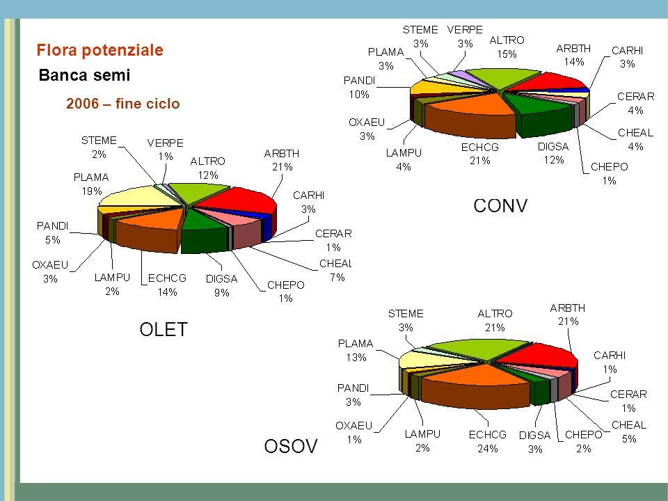 CONV OLET OSOV Flora potenziale Banca semi 2006 – fine ciclo