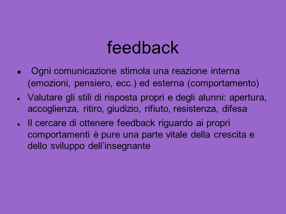 feedback Ogni comunicazione stimola una reazione interna (emozioni, pensiero, ecc.) ed esterna (comportamento)