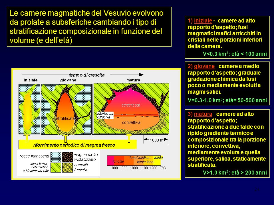Le camere magmatiche del Vesuvio evolvono da prolate a subsferiche cambiando i tipo di stratificazione composizionale in funzione del volume (e dell'età)