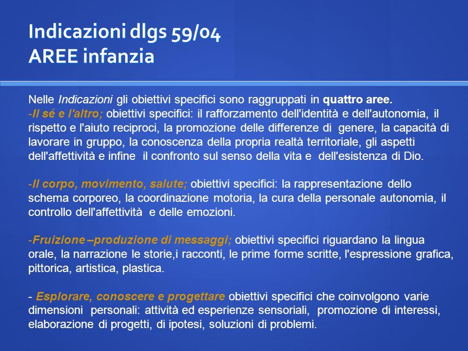 Indicazioni dlgs 59/04 AREE infanzia