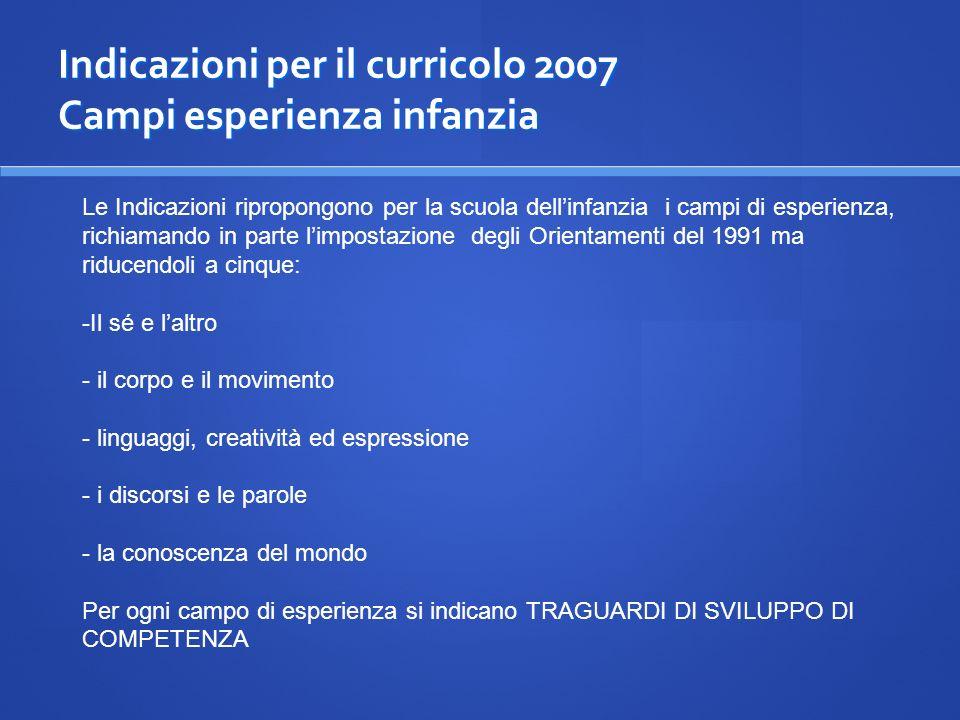 Indicazioni per il curricolo 2007 Campi esperienza infanzia
