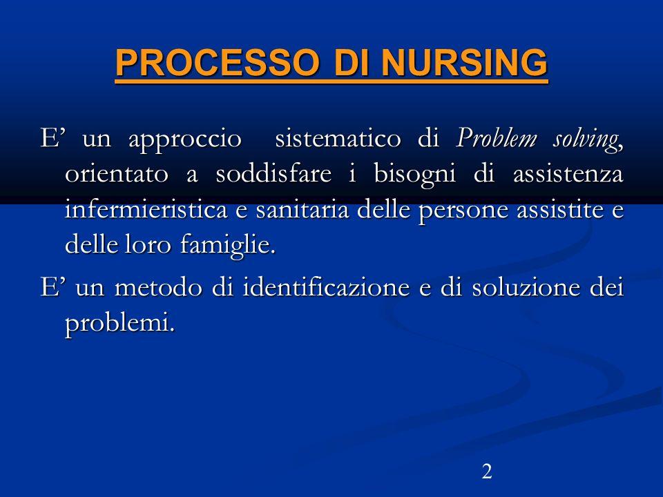 PROCESSO DI NURSING