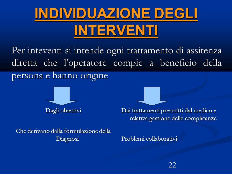 INDIVIDUAZIONE DEGLI INTERVENTI