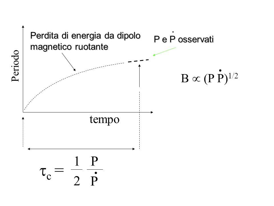 c = . . 1 P 2 . P B  (P P)1/2 tempo Periodo