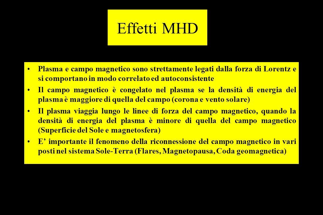 Effetti MHD Plasma e campo magnetico sono strettamente legati dalla forza di Lorentz e si comportano in modo correlato ed autoconsistente.