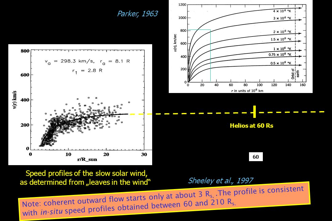 Speed profiles of the slow solar wind,