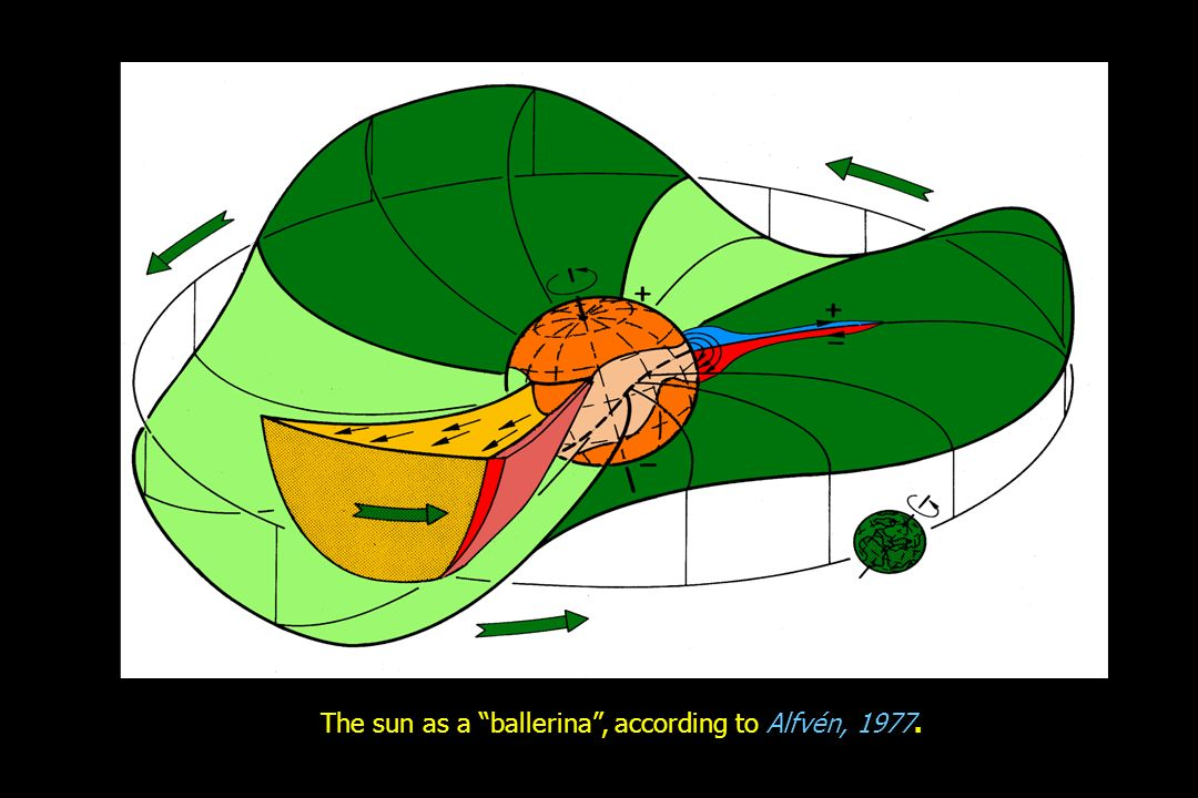 The sun as a ballerina , according to Alfvén, 1977.