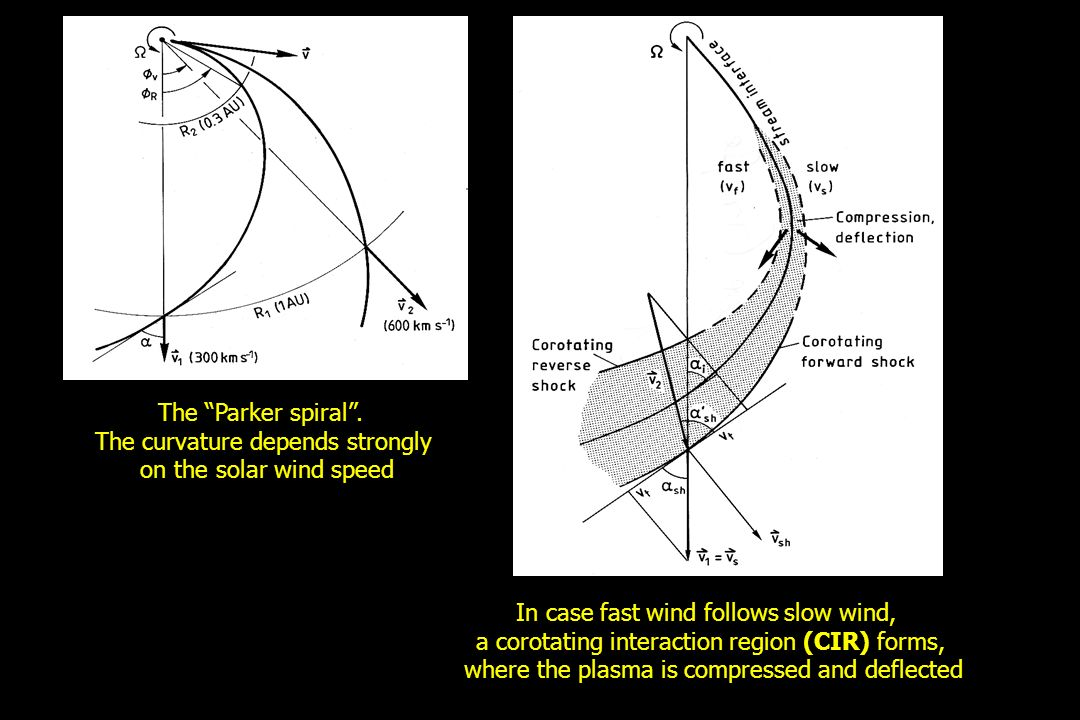 The curvature depends strongly on the solar wind speed