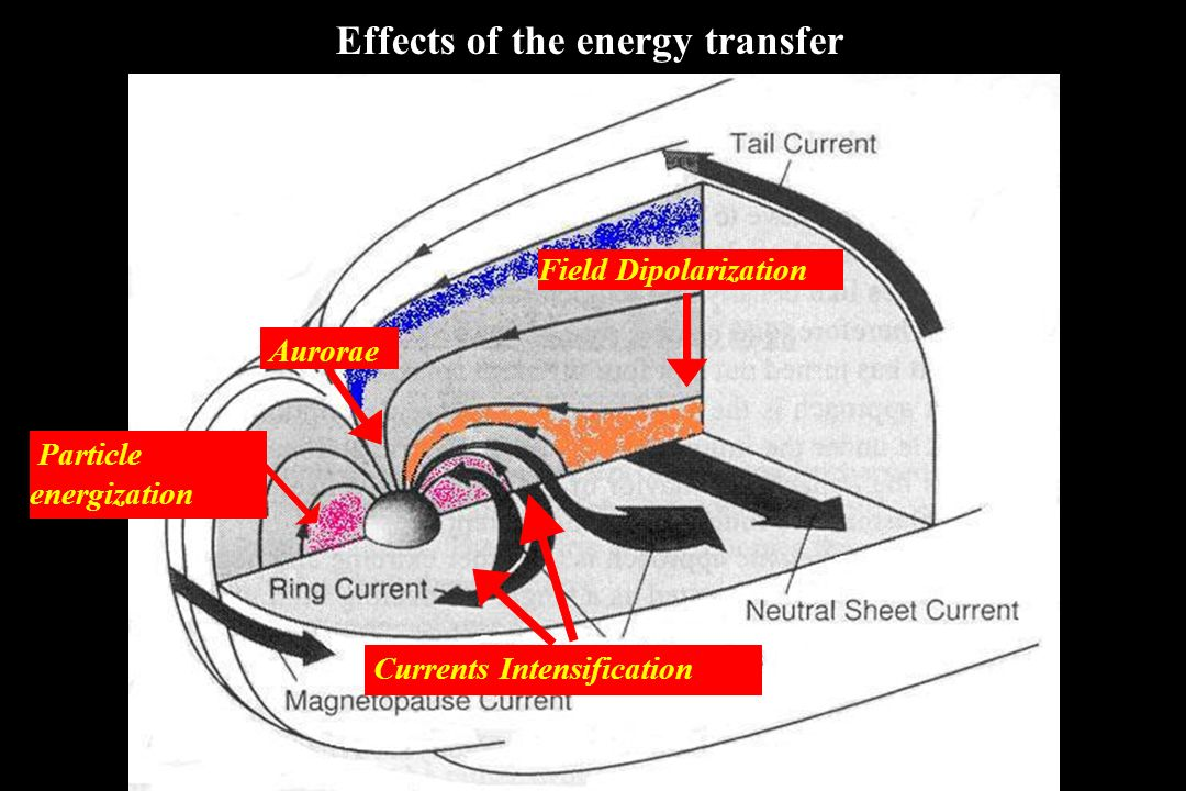 Effects of the energy transfer
