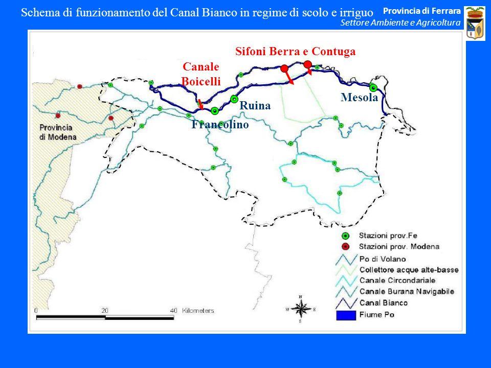 Schema di funzionamento del Canal Bianco in regime di scolo e irriguo