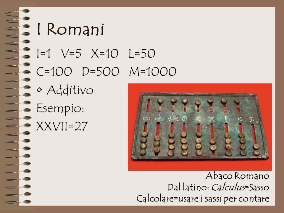 I Romani I=1 V=5 X=10 L=50 C=100 D=500 M=1000 Additivo Esempio: