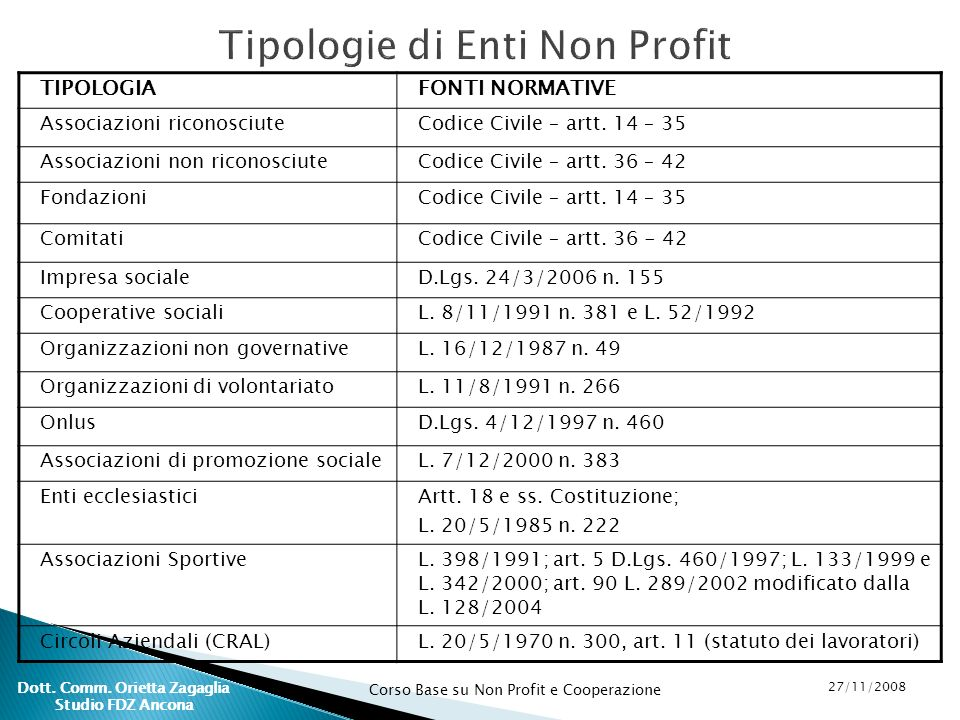 Tipologie di Enti Non Profit