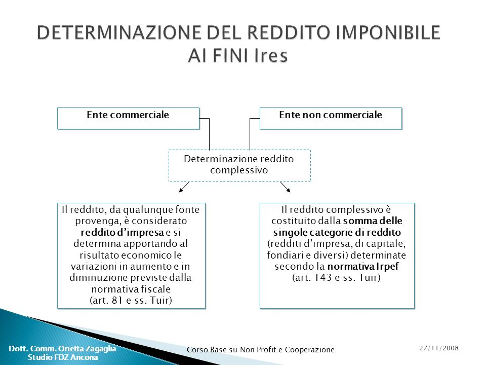DETERMINAZIONE DEL REDDITO IMPONIBILE AI FINI Ires