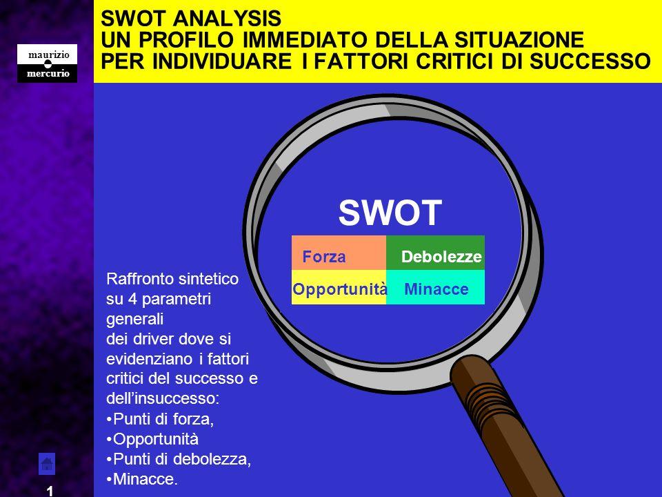 SWOT ANALYSIS UN PROFILO IMMEDIATO DELLA SITUAZIONE PER INDIVIDUARE I FATTORI CRITICI DI SUCCESSO