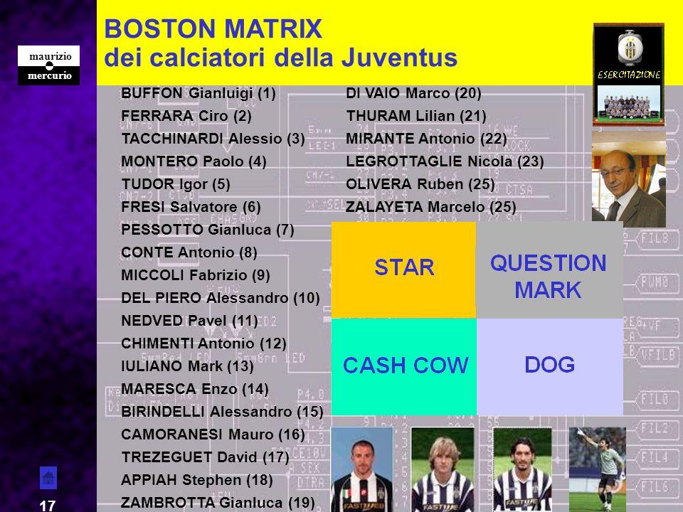 dei calciatori della Juventus