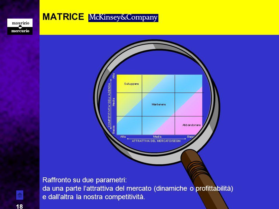 MATRICE Forza Raffronto su due parametri: