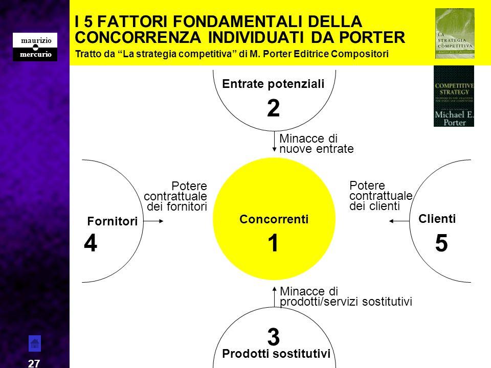 I 5 FATTORI FONDAMENTALI DELLA CONCORRENZA INDIVIDUATI DA PORTER
