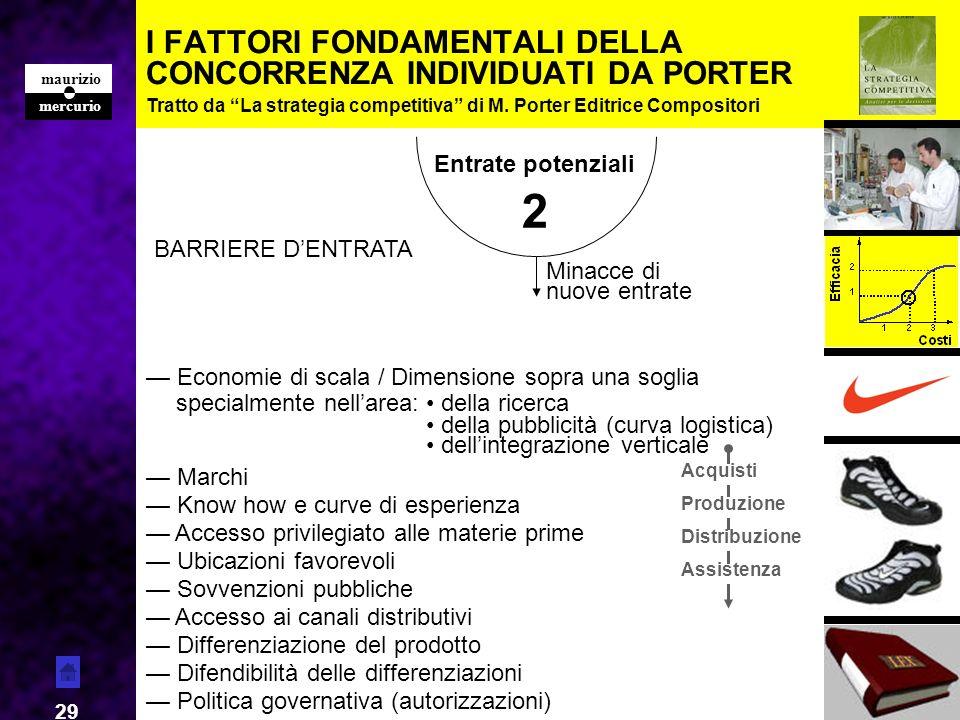 I FATTORI FONDAMENTALI DELLA CONCORRENZA INDIVIDUATI DA PORTER