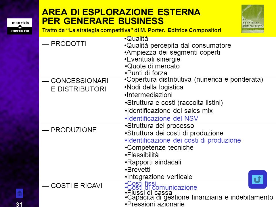 AREA DI ESPLORAZIONE ESTERNA PER GENERARE BUSINESS