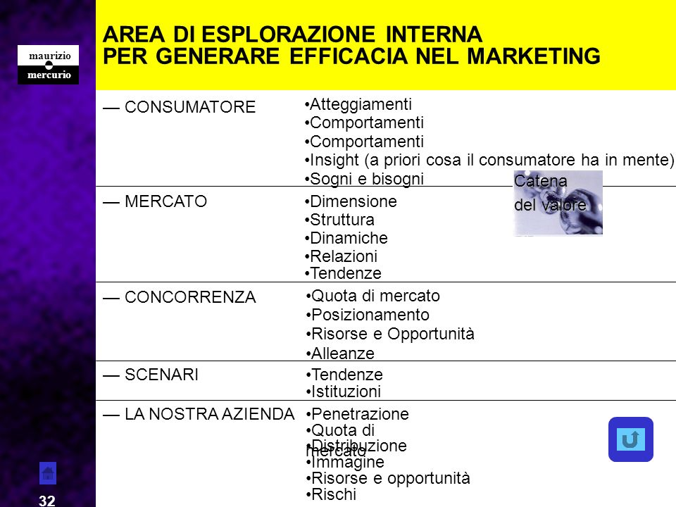 AREA DI ESPLORAZIONE INTERNA PER GENERARE EFFICACIA NEL MARKETING